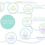 dai nostri studenti - mappe concettuali