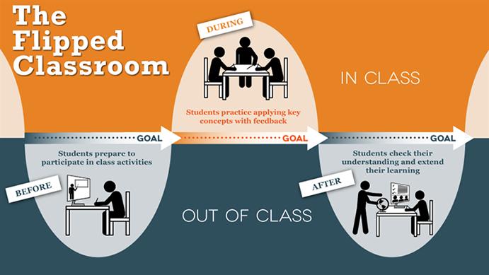 Flipped classroom schema